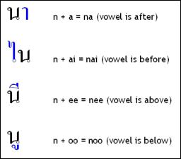 Les voyelles se placent avant, après, sous ou sur la consonne.